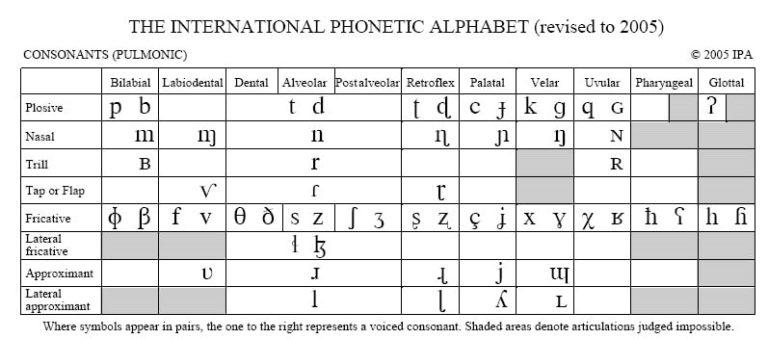 IPA-chart